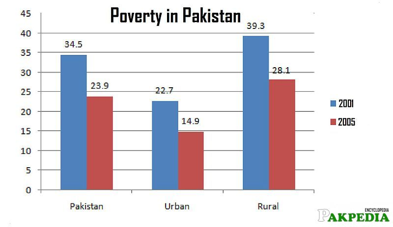 The poverty alleviation programme performances indicates Aziz's successful implementation of his policies.