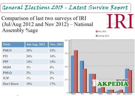Showing Favorite Political Party Graph