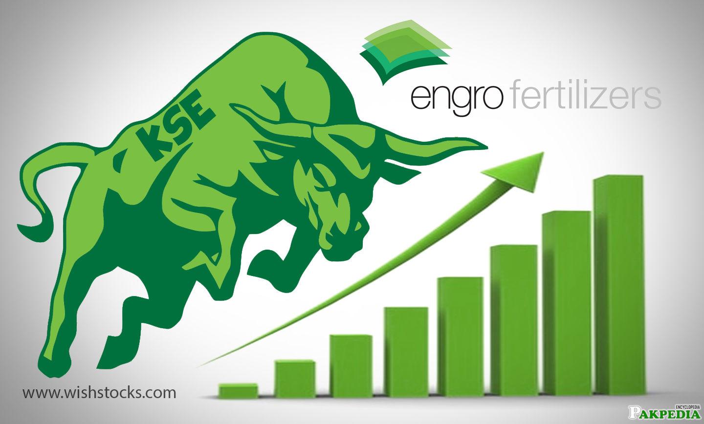 Engro Corporation Chart