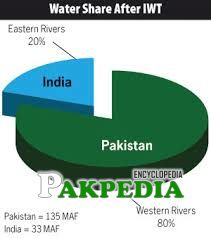 Water Share of India and Pakistan