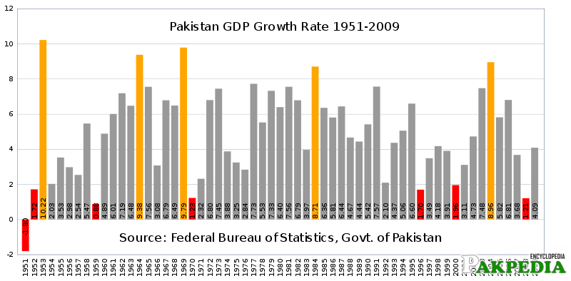 Pakistan's GDP rate since the period of nationalisation in the 1970s until the economic boom in 2004–08.
